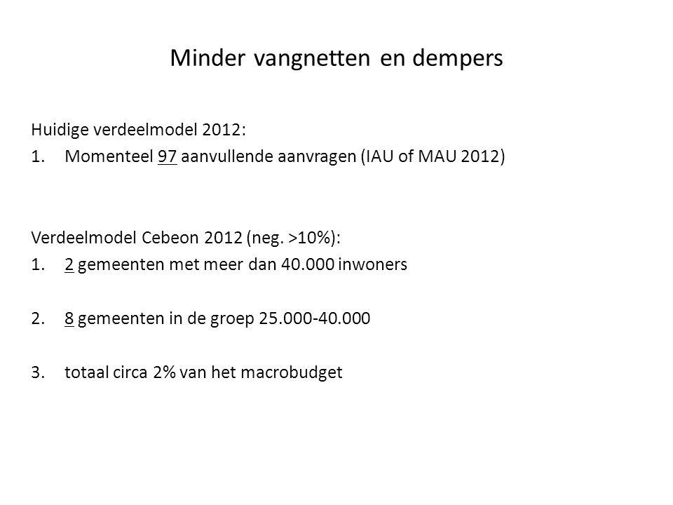 Minder vangnetten en dempers Huidige verdeelmodel 2012: 1.Momenteel 97 aanvullende aanvragen (IAU of MAU 2012) Verdeelmodel Cebeon 2012 (neg. >10%): 1