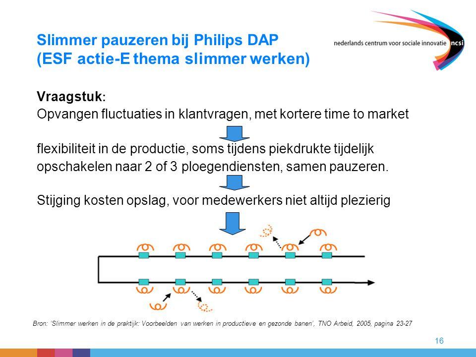 16 Slimmer pauzeren bij Philips DAP (ESF actie-E thema slimmer werken) Vraagstuk : Opvangen fluctuaties in klantvragen, met kortere time to market fle
