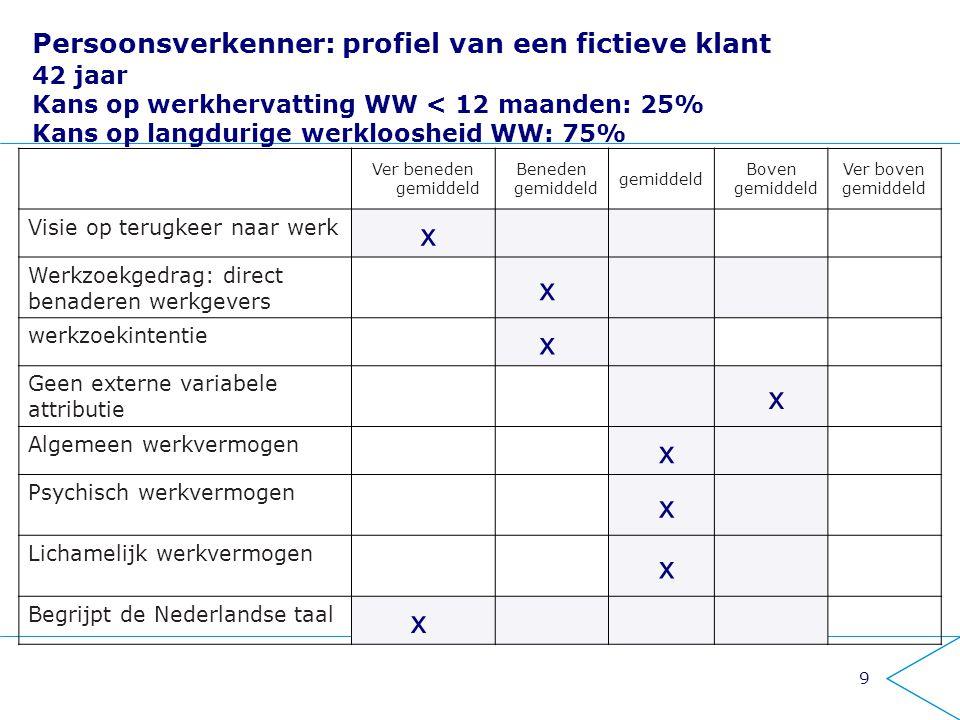 9 Persoonsverkenner: profiel van een fictieve klant 42 jaar Kans op werkhervatting WW < 12 maanden: 25% Kans op langdurige werkloosheid WW: 75% Ver beneden gemiddeld Beneden gemiddeld gemiddeld Boven gemiddeld Ver boven gemiddeld Visie op terugkeer naar werk x Werkzoekgedrag: direct benaderen werkgevers x werkzoekintentie x Geen externe variabele attributie x Algemeen werkvermogen x Psychisch werkvermogen x Lichamelijk werkvermogen x Begrijpt de Nederlandse taal x