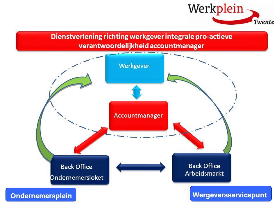 Dienstverlening richting werkgever integrale pro-actieve verantwoordelijkheid accountmanager Ondernemersplein Wergeversservicepunt