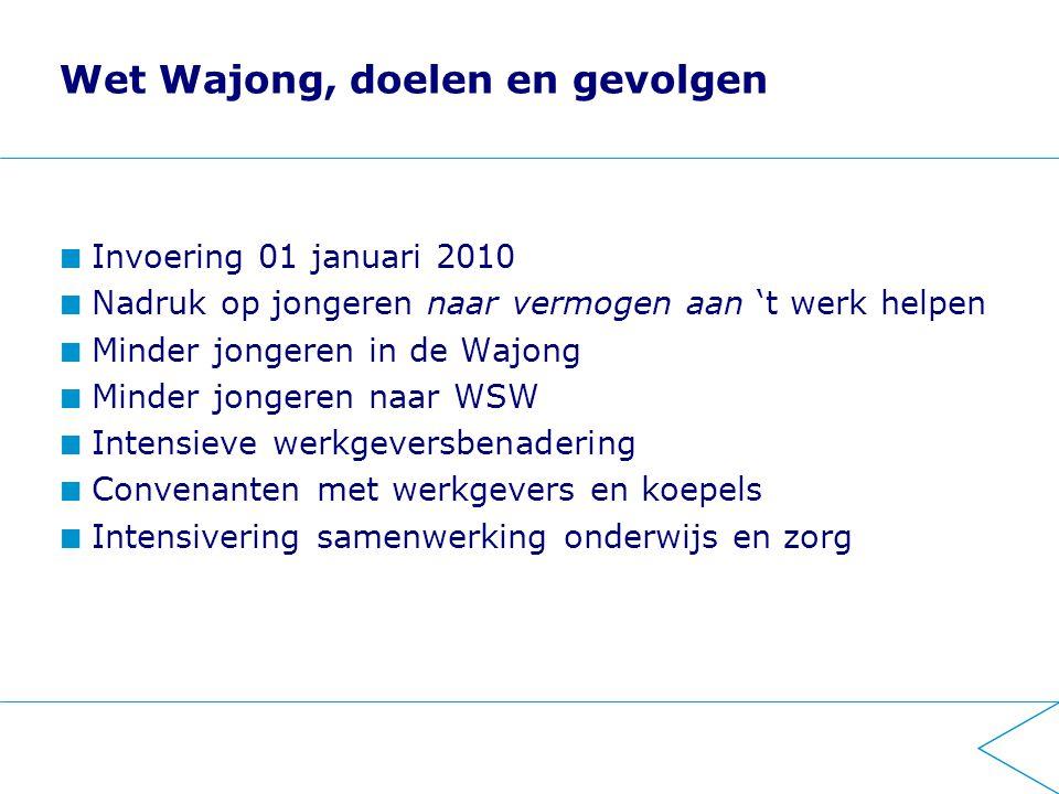 Nieuwe Wajong op basis van diagnose, instroom 2010 (bron UWV-SBK Wajongmonitor 2010) Verstandelijke beperking 38% Autistisch spectrum stoornis 15% Aandachtstekortstoornis (o.a.