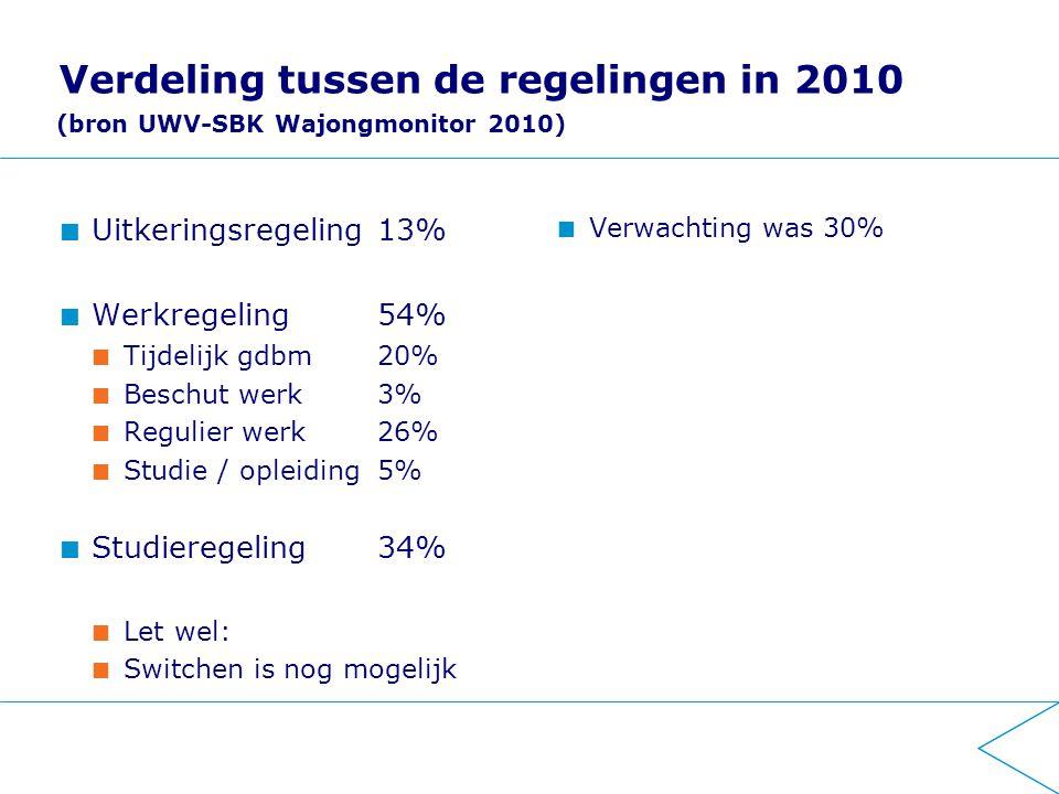 Verdeling tussen de regelingen in 2010 Uitkeringsregeling 13% Werkregeling 54% Tijdelijk gdbm 20% Beschut werk 3% Regulier werk 26% Studie / opleiding 5% Studieregeling 34% Let wel: Switchen is nog mogelijk Verwachting was 30% (bron UWV-SBK Wajongmonitor 2010)