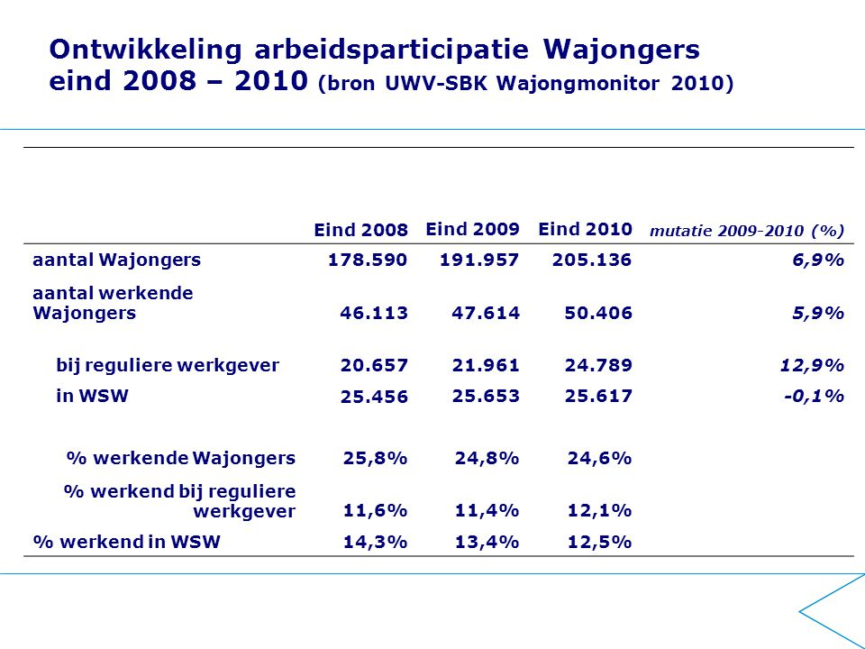Ontwikkeling arbeidsparticipatie Wajongers eind 2008 – 2010 (bron UWV-SBK Wajongmonitor 2010) Eind 2008Eind 2009Eind 2010 mutatie 2009-2010 (%) aantal Wajongers178.590191.957205.1366,9% aantal werkende Wajongers46.11347.61450.4065,9% bij reguliere werkgever20.65721.96124.78912,9% in WSW25.45625.65325.617-0,1% % werkende Wajongers25,8%24,8%24,6% % werkend bij reguliere werkgever11,6%11,4%12,1% % werkend in WSW14,3%13,4%12,5%
