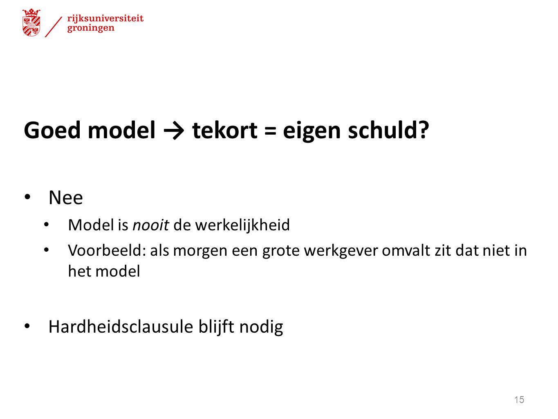 Goed model → tekort = eigen schuld? Nee Model is nooit de werkelijkheid Voorbeeld: als morgen een grote werkgever omvalt zit dat niet in het model Har