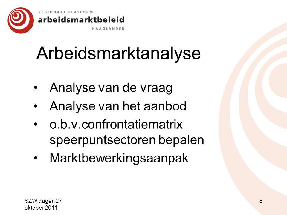 Arbeidsmarktanalyse Analyse van de vraag Analyse van het aanbod o.b.v.confrontatiematrix speerpuntsectoren bepalen Marktbewerkingsaanpak SZW dagen 27