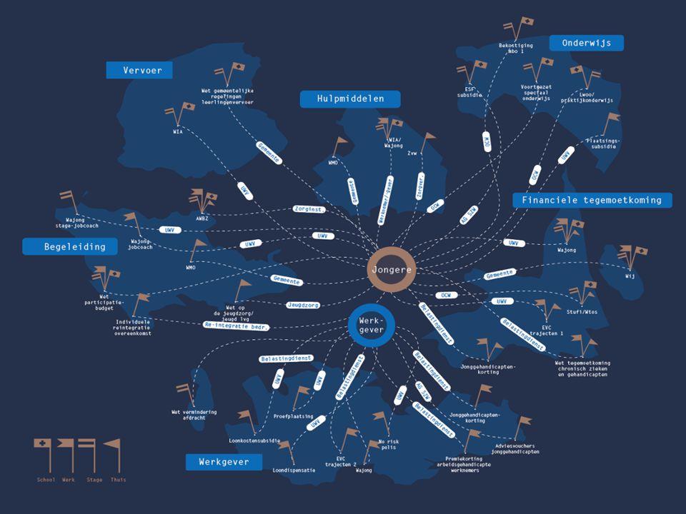 – Opschalen – Ontzorgen – Ontschotten – Focus op werk –Onafhankelijk en objectieve gebundelde middeleninzet en vormgeving integraal en vraaggericht Werkschooltraject – Regionale aanpak met landelijke infrastructuur MEERWAARDE WERKSCHOOL