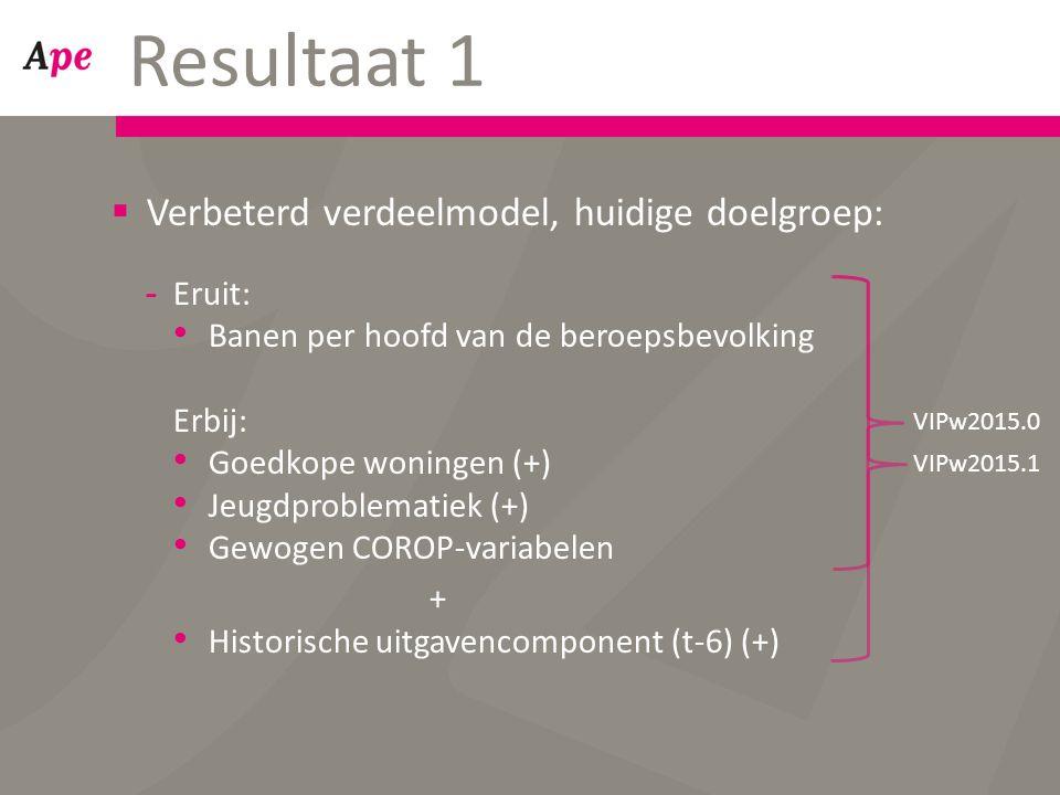 Resultaat 1  Verbeterd verdeelmodel, huidige doelgroep: -Eruit: Banen per hoofd van de beroepsbevolking Erbij: Goedkope woningen (+) Jeugdproblematiek (+) Gewogen COROP-variabelen + Historische uitgavencomponent (t-6) (+) VIPw2015.0 VIPw2015.1