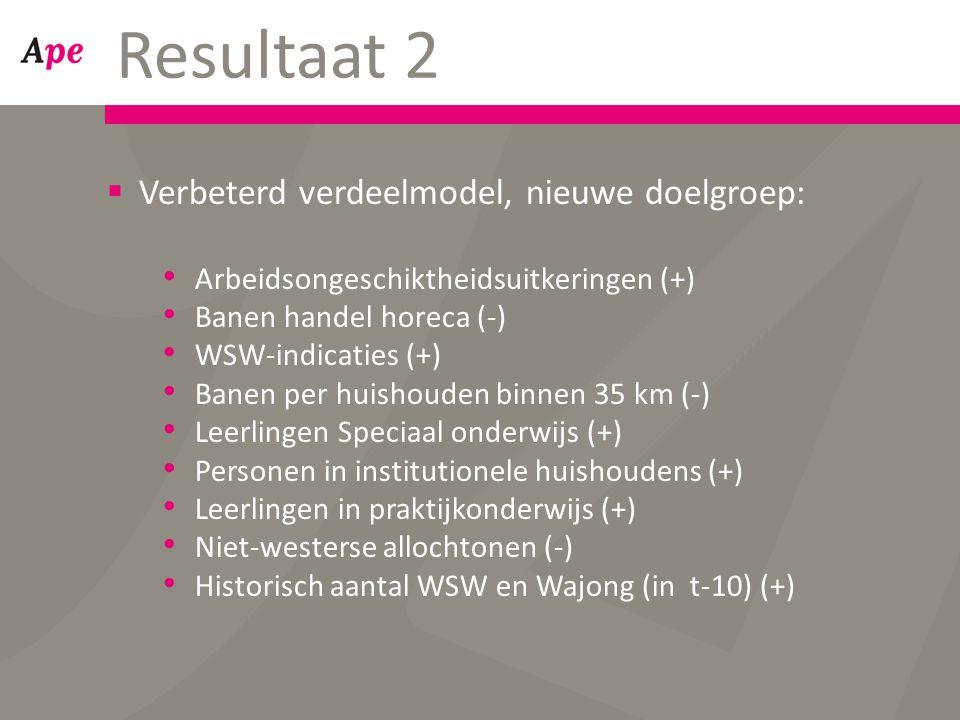  Verbeterd verdeelmodel, nieuwe doelgroep: Arbeidsongeschiktheidsuitkeringen (+) Banen handel horeca (-) WSW-indicaties (+) Banen per huishouden binnen 35 km (-) Leerlingen Speciaal onderwijs (+) Personen in institutionele huishoudens (+) Leerlingen in praktijkonderwijs (+) Niet-westerse allochtonen (-) Historisch aantal WSW en Wajong (in t-10) (+) Resultaat 2