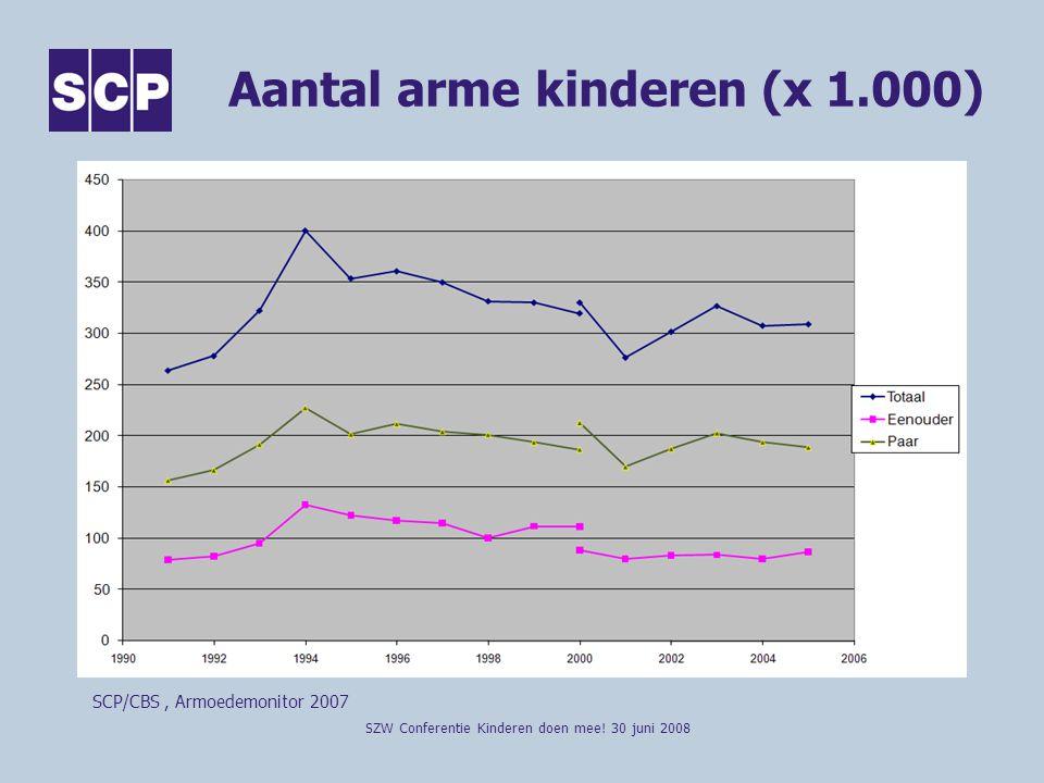 (Zeer) moeilijk kunnen rondkomen (in %) SZW Conferentie Kinderen doen mee.
