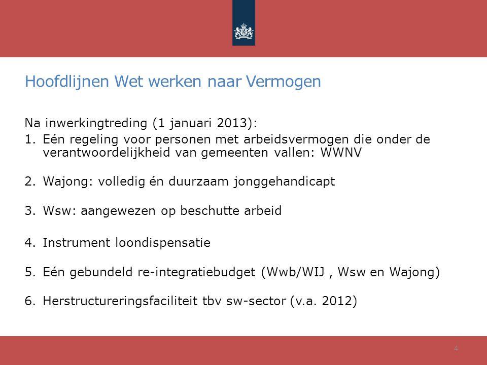 Hoofdlijnen Wet werken naar Vermogen Na inwerkingtreding (1 januari 2013): 1.Eén regeling voor personen met arbeidsvermogen die onder de verantwoordelijkheid van gemeenten vallen: WWNV 2.Wajong: volledig én duurzaam jonggehandicapt 3.Wsw: aangewezen op beschutte arbeid 4.Instrument loondispensatie 5.Eén gebundeld re-integratiebudget (Wwb/WIJ, Wsw en Wajong) 6.Herstructureringsfaciliteit tbv sw-sector (v.a.