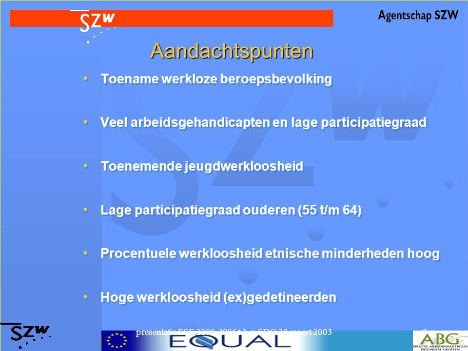 presentatie ESF 2000-2006 t.b.v. SDO 28 maart 20033 Aandachtspunten Toename werkloze beroepsbevolking Veel arbeidsgehandicapten en lage participatiegr