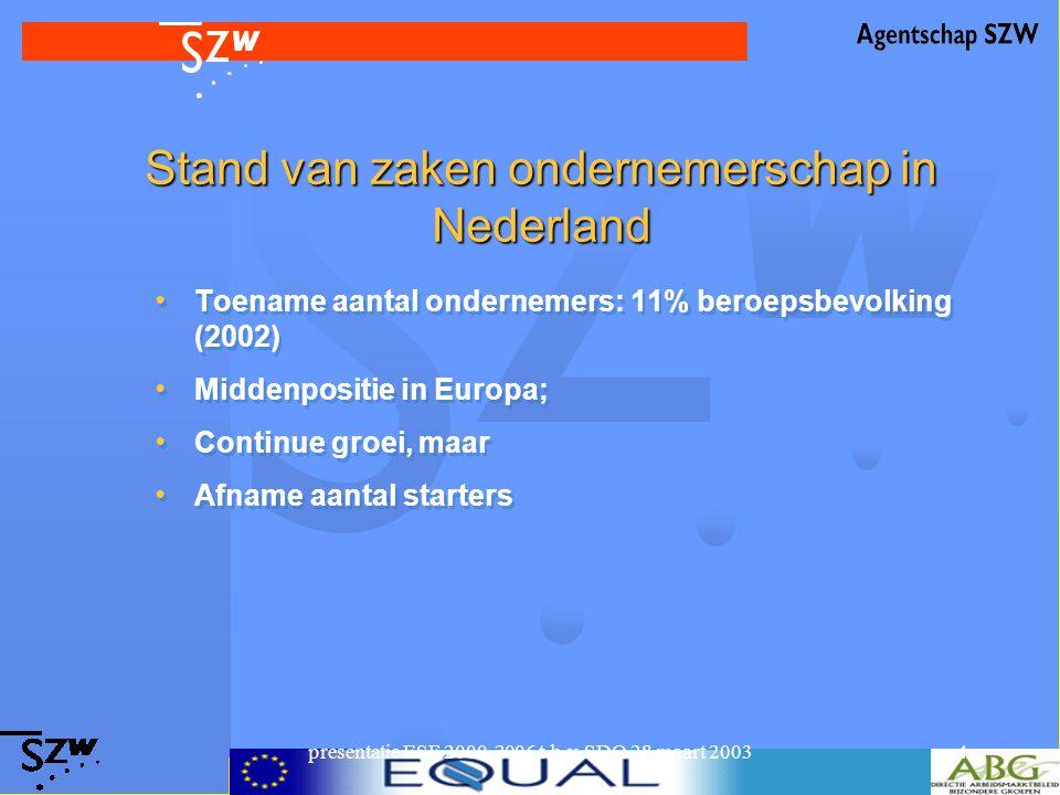 presentatie ESF 2000-2006 t.b.v. SDO 28 maart 20034 Stand van zaken ondernemerschap in Nederland Toename aantal ondernemers: 11% beroepsbevolking (200