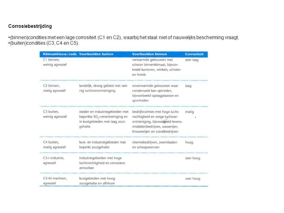Corrosiebestrijding (binnen)condities met een lage corrositeit (C1 en C2), waarbij het staal niet of nauwelijks bescherming vraagt, (buiten)condities