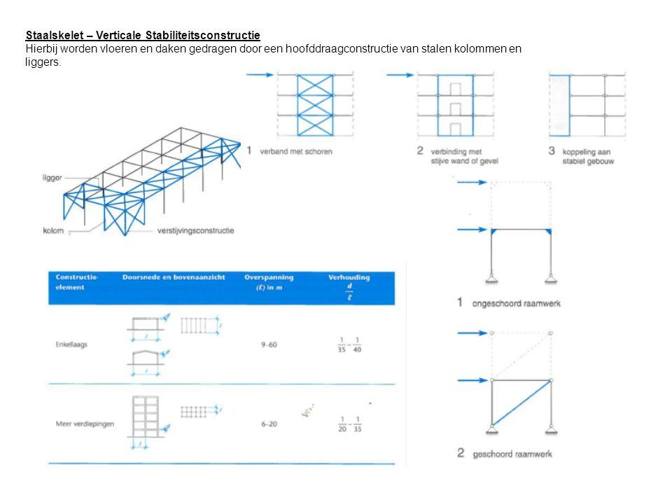 Staalskelet – Verticale Stabiliteitsconstructie Hierbij worden vloeren en daken gedragen door een hoofddraagconstructie van stalen kolommen en liggers