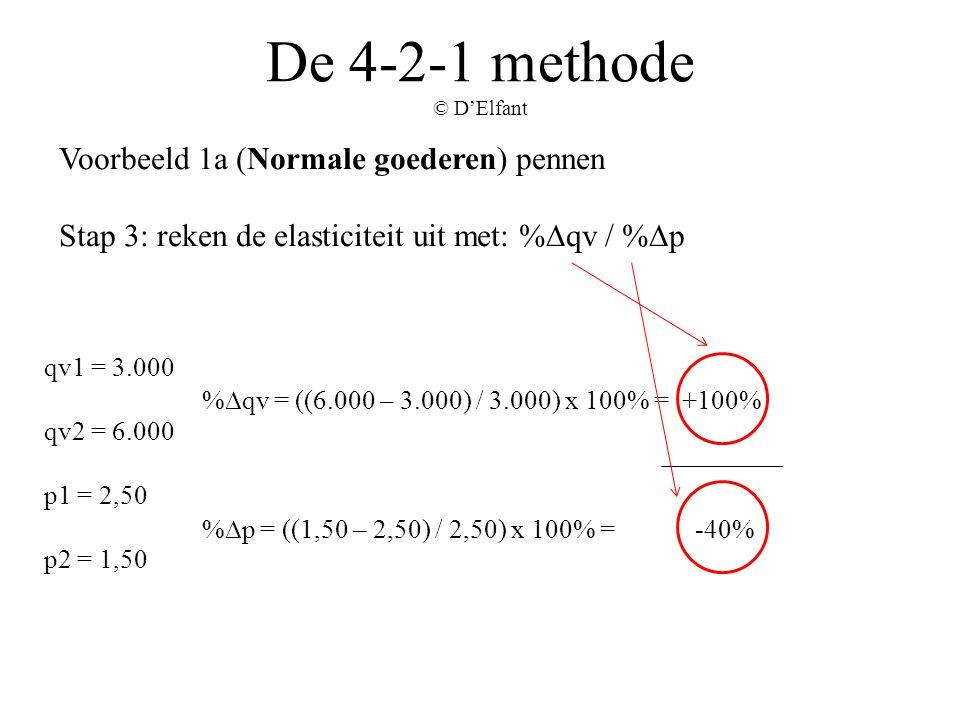 De 4-2-1 methode © D'Elfant Voorbeeld 1a (Normale goederen) pennen Stap 3: reken de elasticiteit uit met: %∆qv / %∆p qv1 = 3.000 qv2 = 6.000 p1 = 2,50
