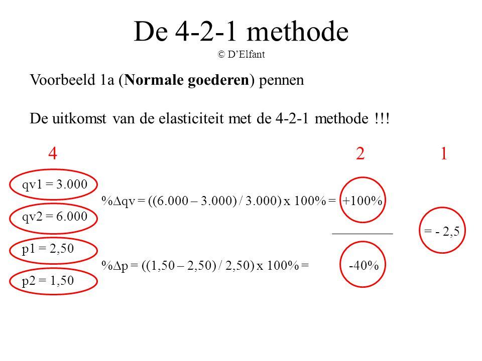 De 4-2-1 methode © D'Elfant Voorbeeld 1a (Normale goederen) pennen De uitkomst van de elasticiteit met de 4-2-1 methode !!! qv1 = 3.000 qv2 = 6.000 p1