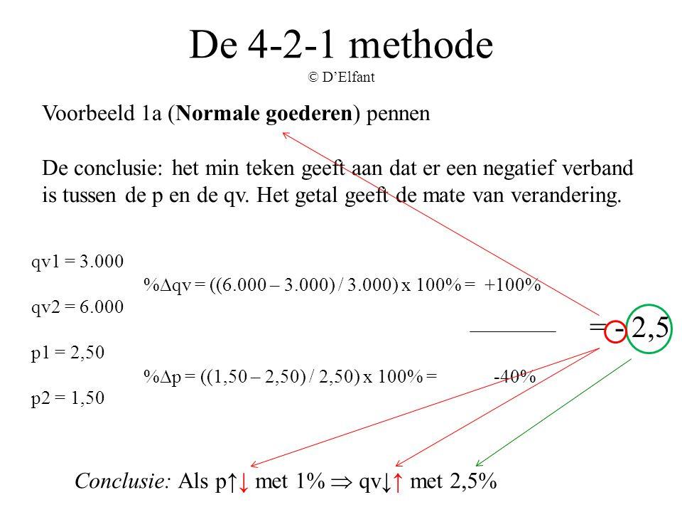 De 4-2-1 methode © D'Elfant Voorbeeld 1a (Normale goederen) pennen De conclusie: het min teken geeft aan dat er een negatief verband is tussen de p en
