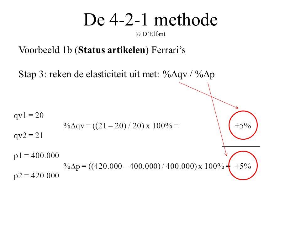 De 4-2-1 methode © D'Elfant Voorbeeld 1b (Status artikelen) Ferrari's Stap 3: reken de elasticiteit uit met: %∆qv / %∆p %∆qv = ((21 – 20) / 20) x 100%
