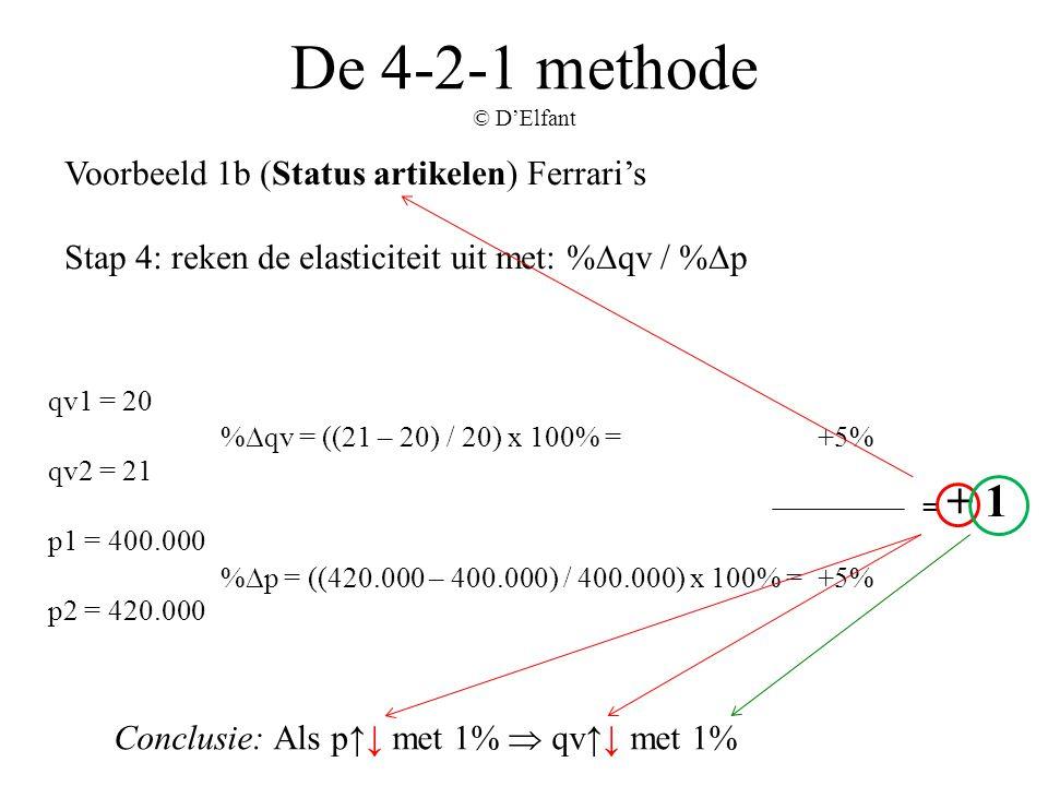 = + 1 De 4-2-1 methode © D'Elfant Voorbeeld 1b (Status artikelen) Ferrari's Stap 4: reken de elasticiteit uit met: %∆qv / %∆p %∆qv = ((21 – 20) / 20)