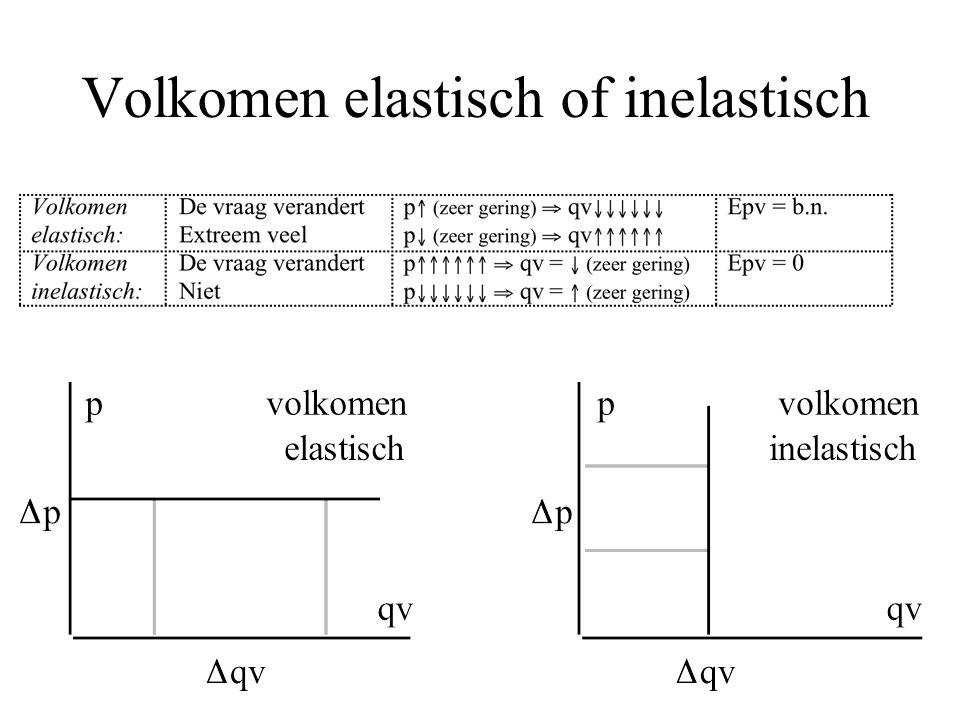 Volkomen elastisch of inelastisch