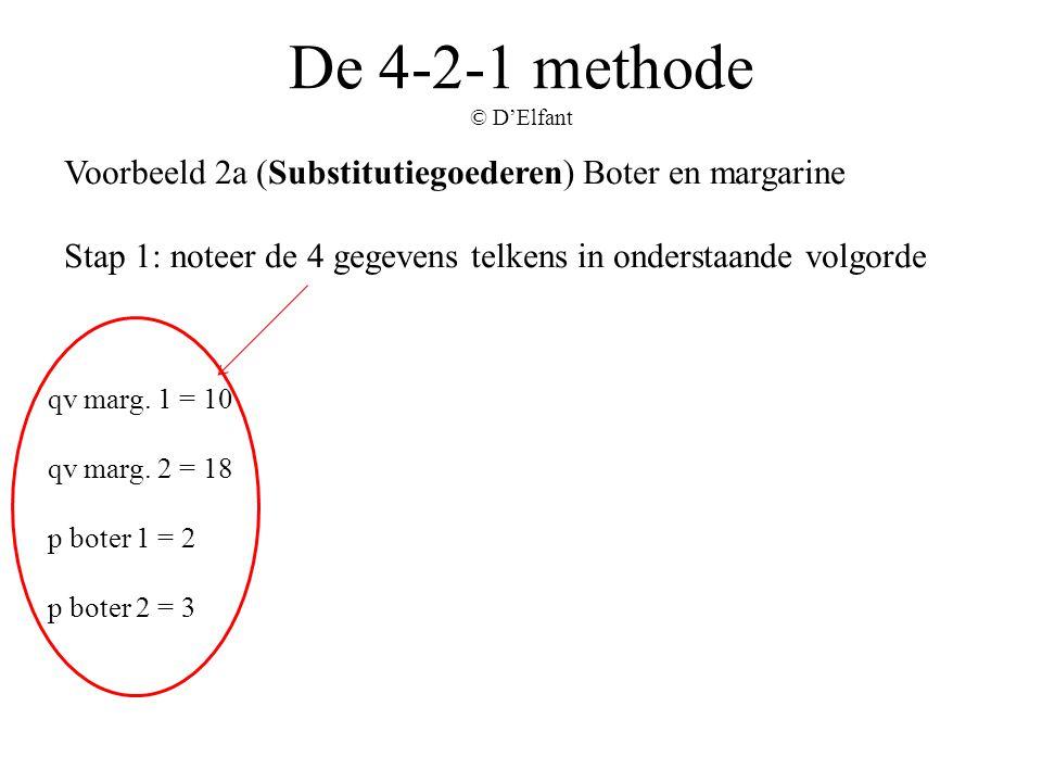 De 4-2-1 methode © D'Elfant Voorbeeld 2a (Substitutiegoederen) Boter en margarine Stap 1: noteer de 4 gegevens telkens in onderstaande volgorde qv mar