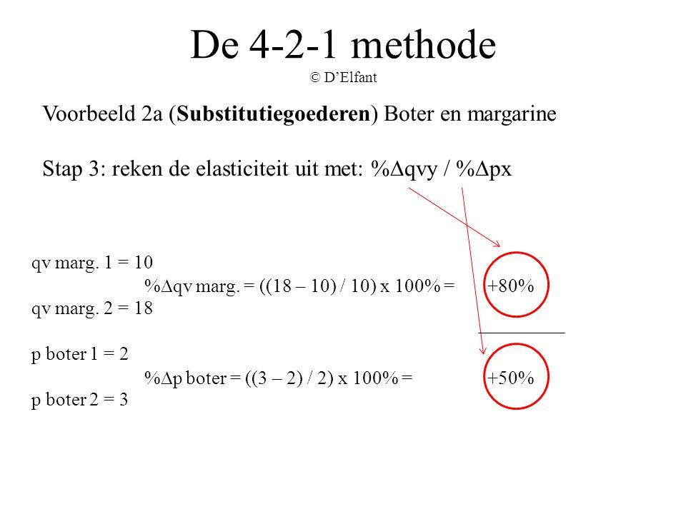 De 4-2-1 methode © D'Elfant Voorbeeld 2a (Substitutiegoederen) Boter en margarine Stap 3: reken de elasticiteit uit met: %∆qvy / %∆px qv marg. 1 = 10