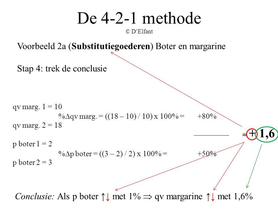 De 4-2-1 methode © D'Elfant Voorbeeld 2a (Substitutiegoederen) Boter en margarine Stap 4: trek de conclusie Conclusie: Als p boter ↑↓ met 1%  qv marg