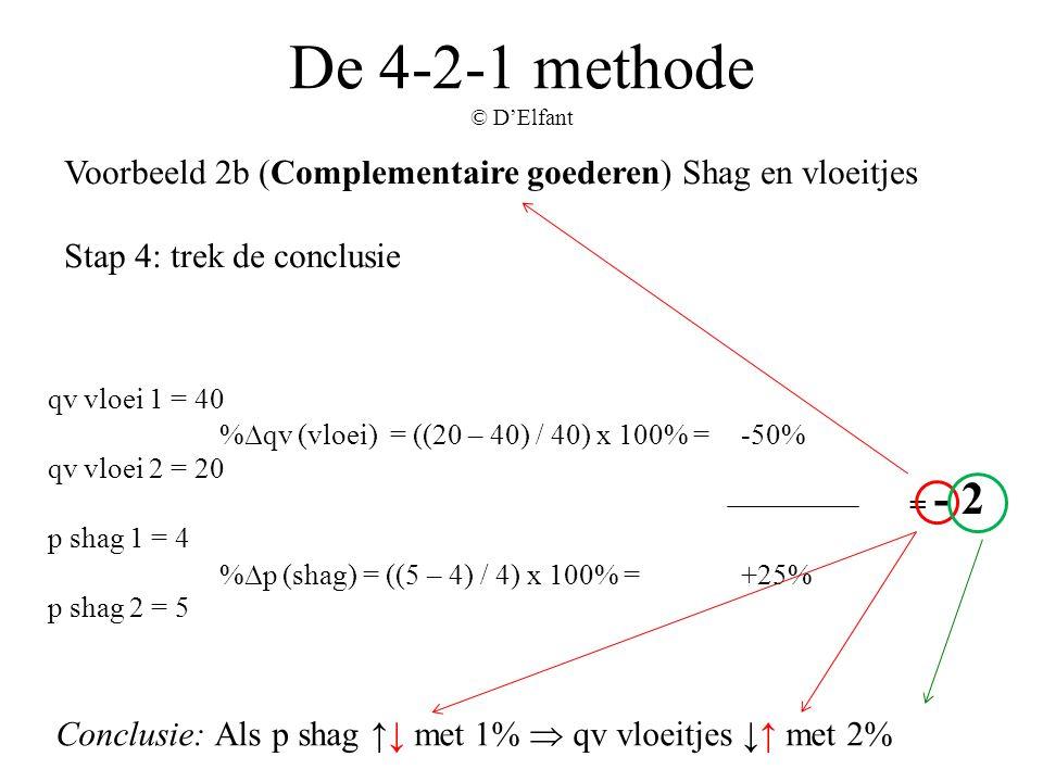 De 4-2-1 methode © D'Elfant Voorbeeld 2b (Complementaire goederen) Shag en vloeitjes Stap 4: trek de conclusie Conclusie: Als p shag ↑↓ met 1%  qv vl