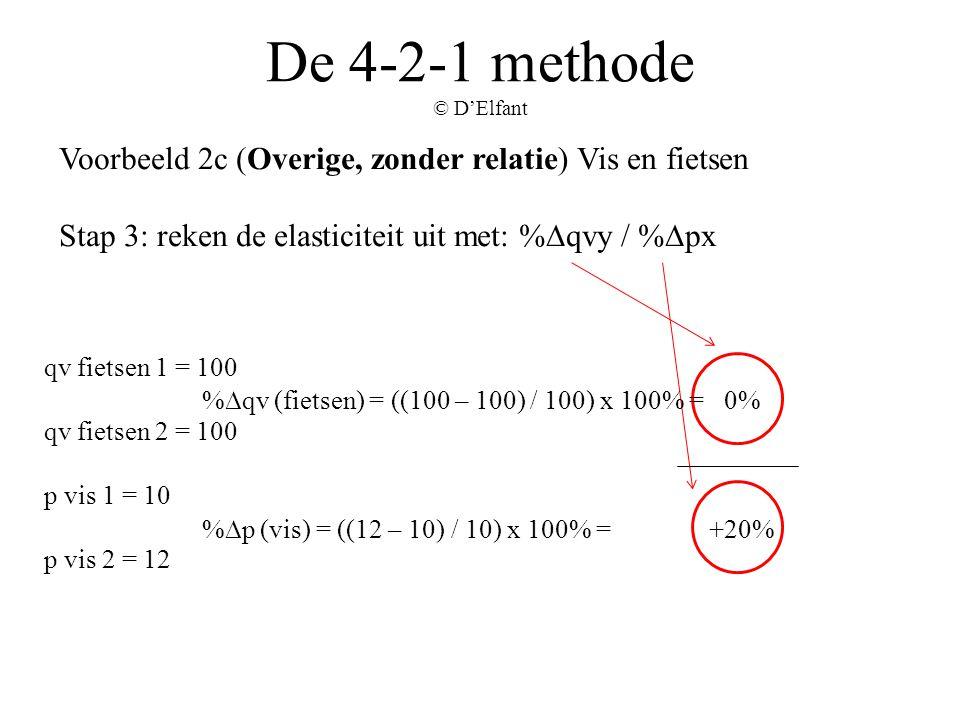 De 4-2-1 methode © D'Elfant Voorbeeld 2c (Overige, zonder relatie) Vis en fietsen Stap 3: reken de elasticiteit uit met: %∆qvy / %∆px %∆qv (fietsen) =