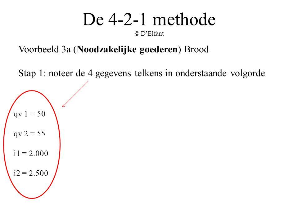 De 4-2-1 methode © D'Elfant Voorbeeld 3a (Noodzakelijke goederen) Brood Stap 1: noteer de 4 gegevens telkens in onderstaande volgorde qv 1 = 50 qv 2 =