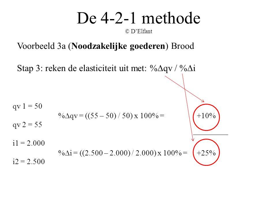 De 4-2-1 methode © D'Elfant Voorbeeld 3a (Noodzakelijke goederen) Brood Stap 3: reken de elasticiteit uit met: %∆qv / %∆i qv 1 = 50 qv 2 = 55 i1 = 2.0