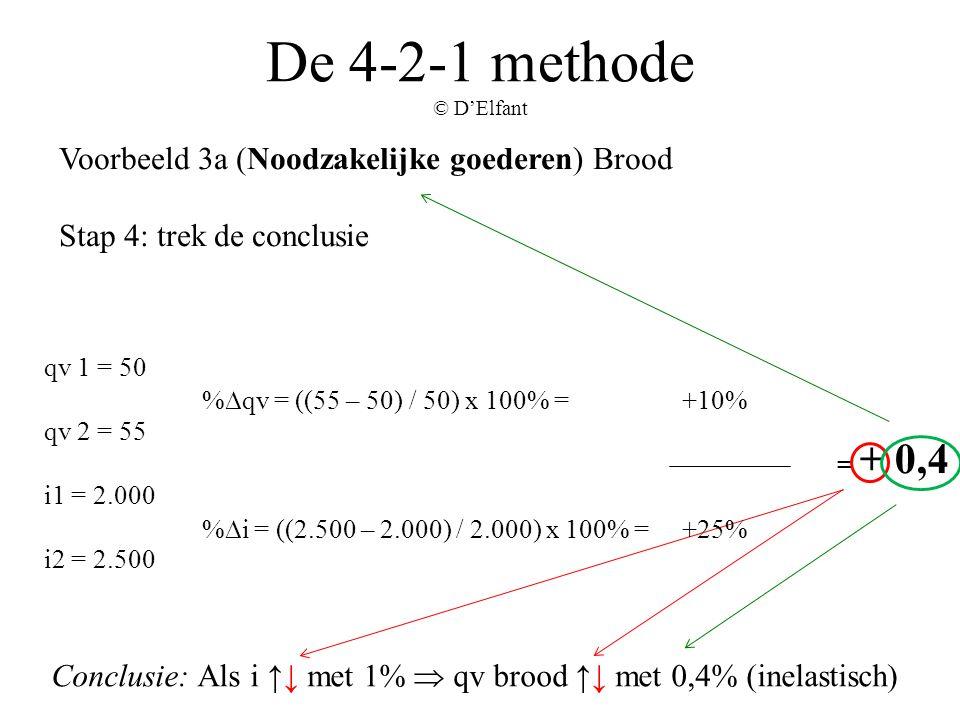 De 4-2-1 methode © D'Elfant Voorbeeld 3a (Noodzakelijke goederen) Brood Stap 4: trek de conclusie Conclusie: Als i ↑↓ met 1%  qv brood ↑↓ met 0,4% (i
