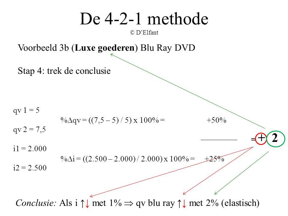 De 4-2-1 methode © D'Elfant Voorbeeld 3b (Luxe goederen) Blu Ray DVD Stap 4: trek de conclusie Conclusie: Als i ↑↓ met 1%  qv blu ray ↑↓ met 2% (elas