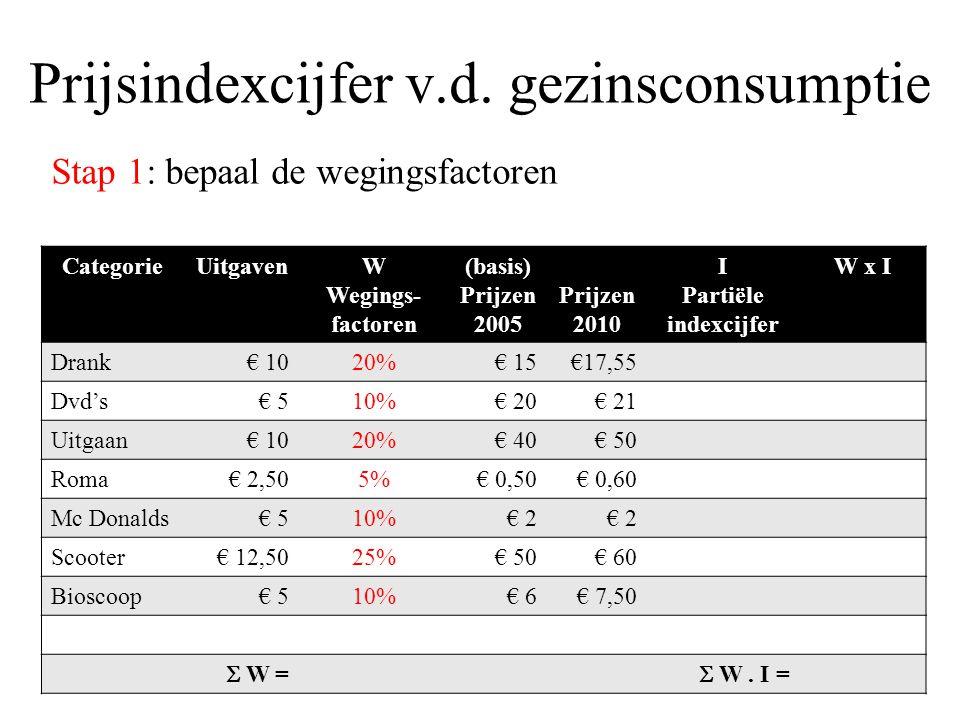 Prijsindexcijfer v.d.