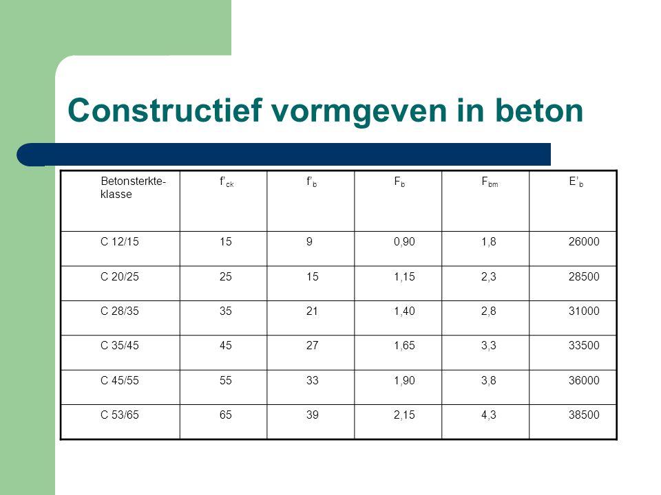 Constructief vormgeven in beton Betonsterkte- klasse f' ck f' b FbFb F bm E' b C 12/151590,901,826000 C 20/2525151,152,328500 C 28/3535211,402,831000