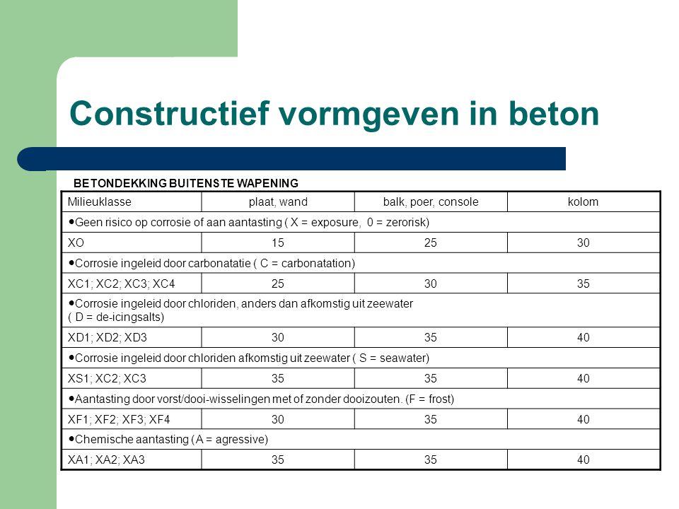 Constructief vormgeven in beton BETONDEKKING BUITENSTE WAPENING Toeslagen in mm (onveranderd) nabehandeld oppervlak+ 5 oncontroleerbaar oppervlak+ 5 f' ck < 25 N/mm 2 + 5 dekking op hoofdwapening: c ≥  k indien  k ≤ 25 mm c ≥1,5  k indien  k > 25 mm