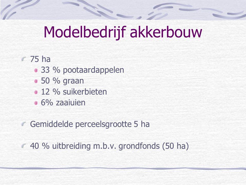 Modelbedrijf akkerbouw 75 ha 33 % pootaardappelen 50 % graan 12 % suikerbieten 6% zaaiuien Gemiddelde perceelsgrootte 5 ha 40 % uitbreiding m.b.v. gro