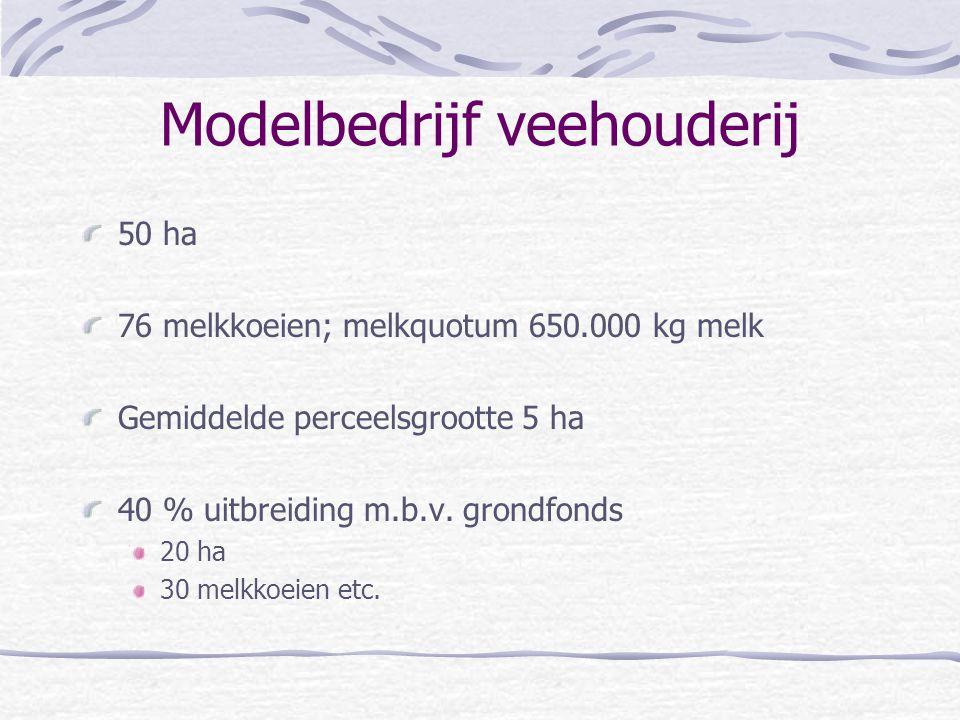 Modelbedrijf veehouderij 50 ha 76 melkkoeien; melkquotum 650.000 kg melk Gemiddelde perceelsgrootte 5 ha 40 % uitbreiding m.b.v. grondfonds 20 ha 30 m