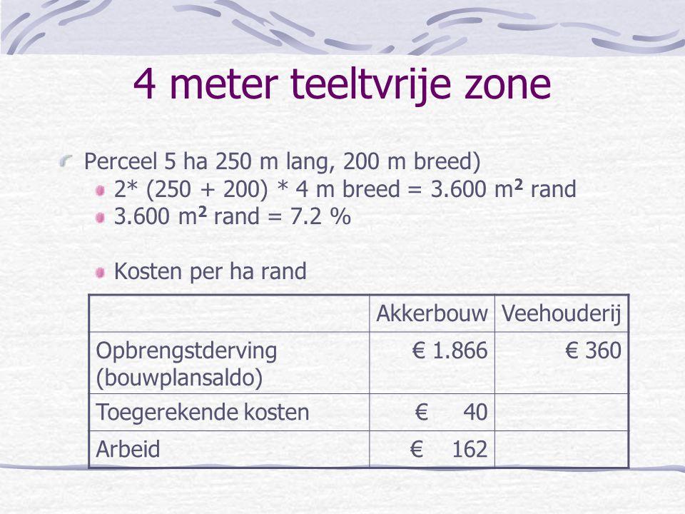 4 meter teeltvrije zone Perceel 5 ha 250 m lang, 200 m breed) 2* (250 + 200) * 4 m breed = 3.600 m 2 rand 3.600 m 2 rand = 7.2 % Kosten per ha rand Ak