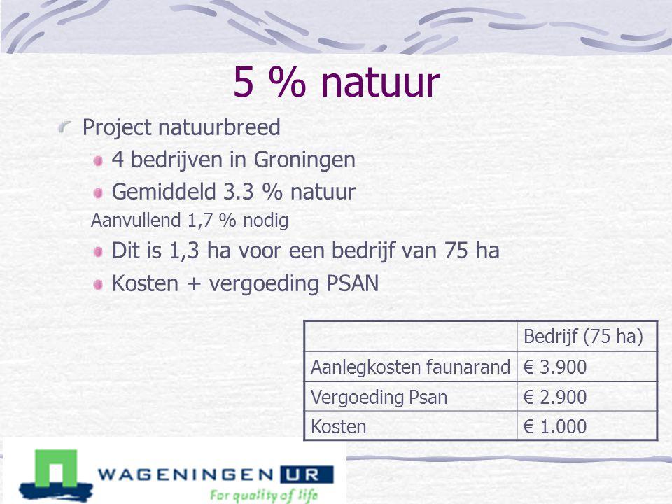 5 % natuur Project natuurbreed 4 bedrijven in Groningen Gemiddeld 3.3 % natuur Aanvullend 1,7 % nodig Dit is 1,3 ha voor een bedrijf van 75 ha Kosten