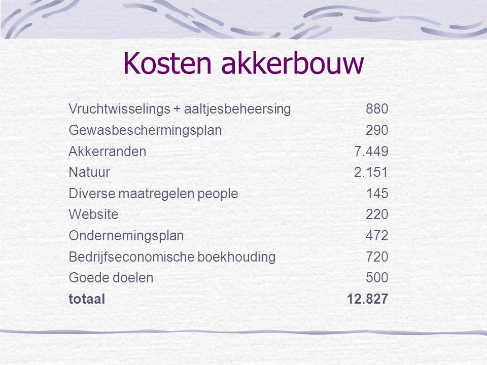 Kosten akkerbouw Vruchtwisselings + aaltjesbeheersing880 Gewasbeschermingsplan290 Akkerranden7.449 Natuur2.151 Diverse maatregelen people145 Website22