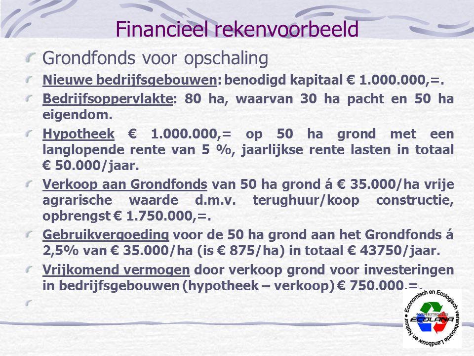 Financieel rekenvoorbeeld Grondfonds voor opschaling Nieuwe bedrijfsgebouwen: benodigd kapitaal € 1.000.000,=. Bedrijfsoppervlakte: 80 ha, waarvan 30