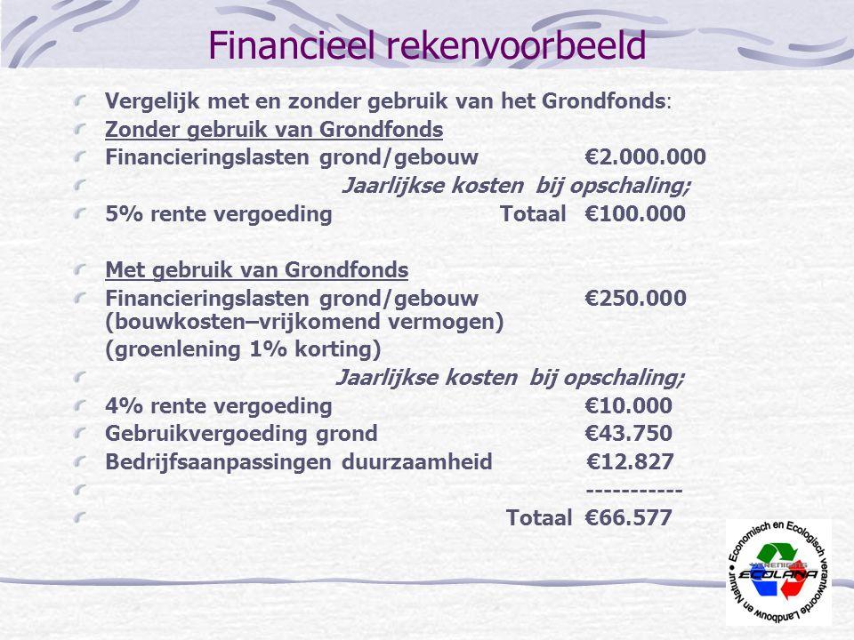 Financieel rekenvoorbeeld Vergelijk met en zonder gebruik van het Grondfonds: Zonder gebruik van Grondfonds Financieringslasten grond/gebouw€2.000.000