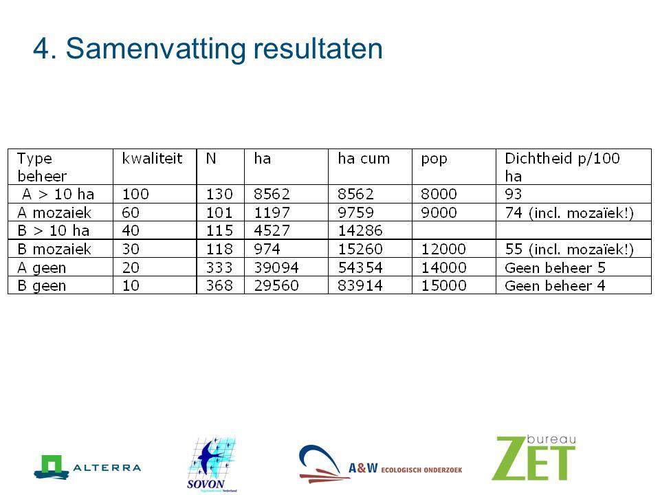 4. Samenvatting resultaten