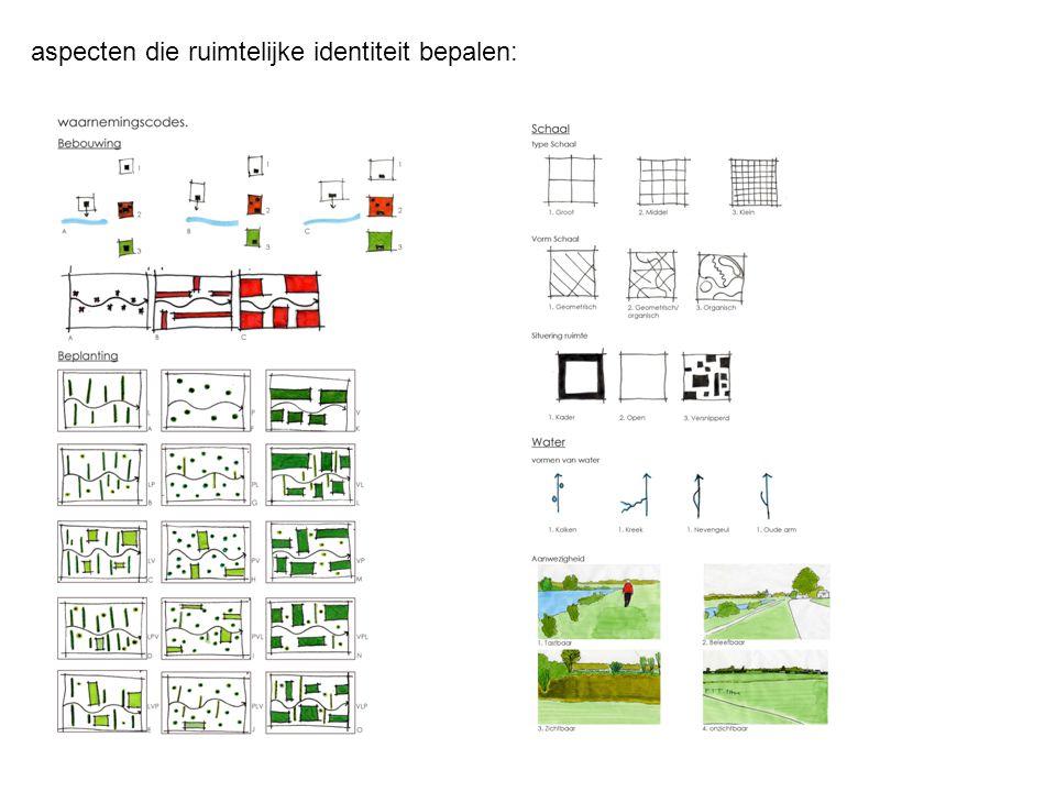 aspecten die ruimtelijke identiteit bepalen: