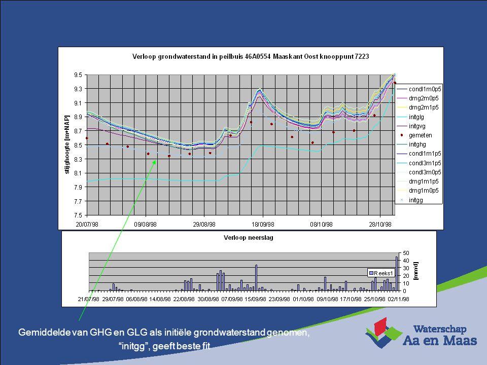 """Gemiddelde van GHG en GLG als initiële grondwaterstand genomen, """"initgg"""", geeft beste fit"""
