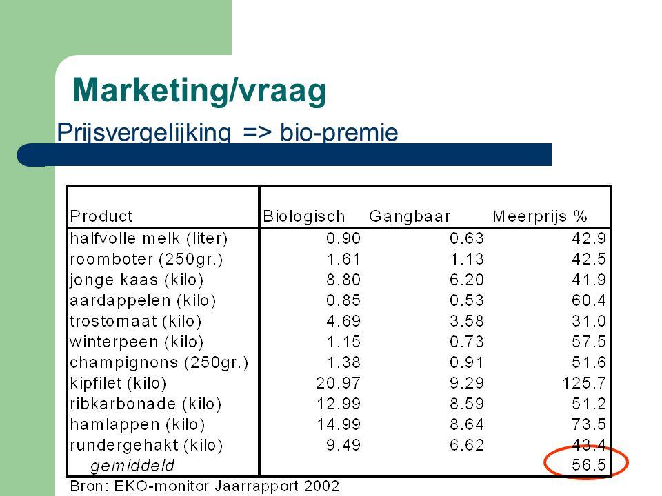 Marketing/vraag Prijsvergelijking => bio-premie
