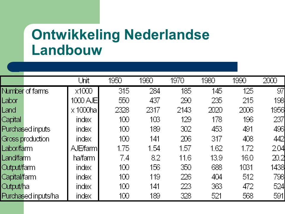 Achtergrond Wetenschap en techniek (vertechnisering) Economie, agronomie, en waarden Cultuur-kritiek & maatschappijkritiek Voorbeeldvisies – Jan Douwe van der Ploeg (soc) – Michiel Korthals (eth) – Egbert Schuurman (fil.)