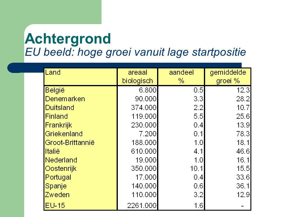 Achtergrond EU beeld: hoge groei vanuit lage startpositie
