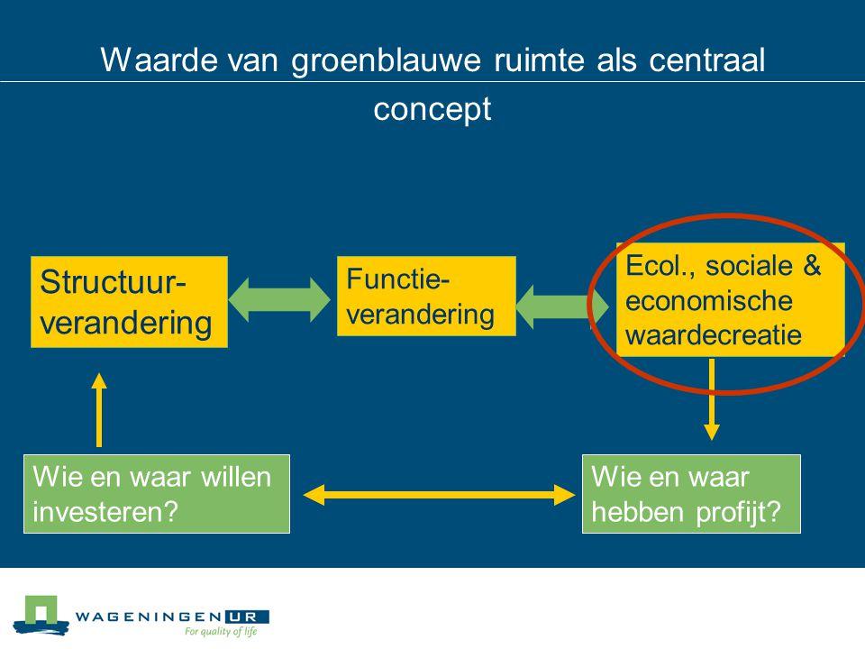 Functie- verandering Structuur- verandering Ecol., sociale & economische waardecreatie Waarde van groenblauwe ruimte als centraal concept Wie en waar willen investeren.